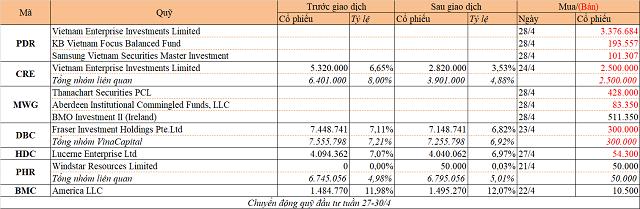 Chuyển động quỹ đầu tư tuần 27-30/4: VinaCapital bán DBC, Dragon bán PDR và CRE - Ảnh 1.