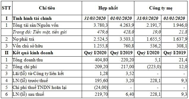 Kỳ vọng về hoạt động tái cấu trúc, cổ phiếu OGC bứt phá mạnh trong tháng 4 - Ảnh 1.