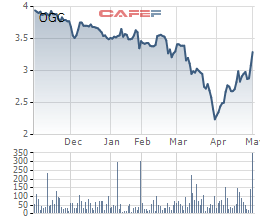 Kỳ vọng về hoạt động tái cấu trúc, cổ phiếu OGC bứt phá mạnh trong tháng 4 - Ảnh 2.