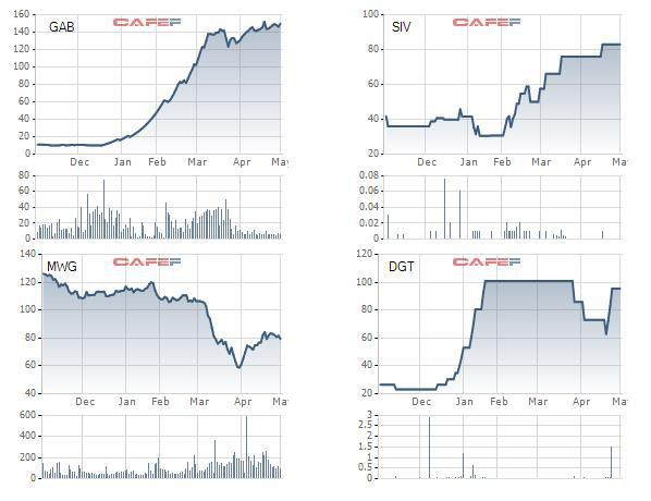 Soi lợi nhuận quý 1 của các cổ phiếu có thị giá đắt đỏ nhất sàn chứng khoán - Ảnh 1.