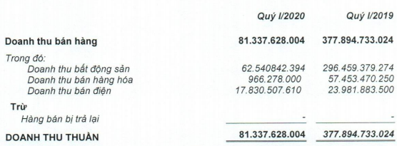 Quốc Cường Gia Lai (QCG) báo lãi đột biến gần 6 lần nhờ chuyển nhượng vốn, cổ phiếu lại kịch trần sau nhiều phiên sàn la liệt - Ảnh 1.