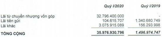 Quốc Cường Gia Lai (QCG) báo lãi đột biến gần 6 lần nhờ chuyển nhượng vốn, cổ phiếu lại kịch trần sau nhiều phiên sàn la liệt - Ảnh 2.