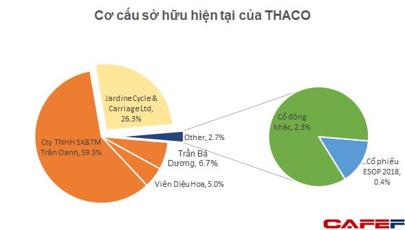 Động thái lạ của tỷ phú Dương: tách THACO thành 2 công ty riêng biệt, đi ngược xu hướng hợp nhất gia tăng quy mô tập đoàn - Ảnh 1.