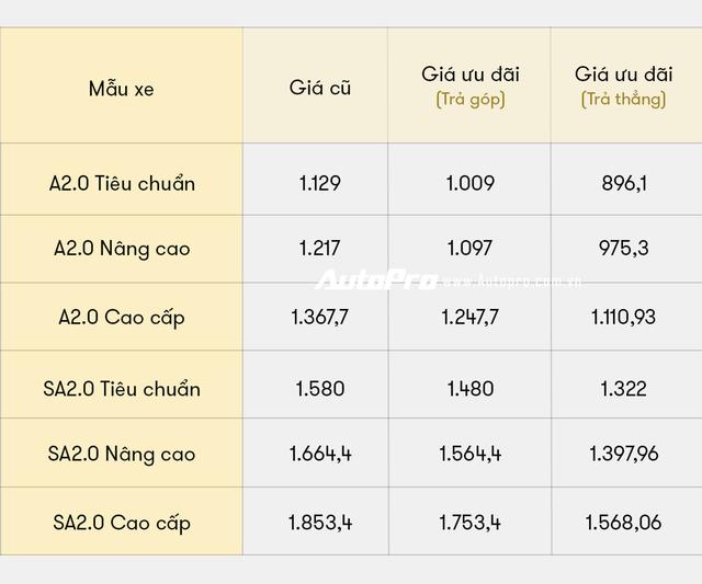 5 lần VinFast gây sốc về giá bán tại Việt Nam: Từ tăng giá đến giảm giá đều tạo sóng - Ảnh 4.