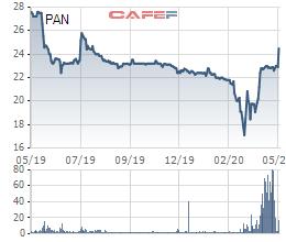 PAN Group chỉ mua hơn 7 triệu cổ phiếu quỹ, cổ phiếu bật tăng 14% so với đầu năm - Ảnh 1.