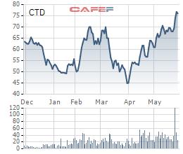 Coteccons (CTD) lên kế hoạch 2020 sẽ không tăng trưởng bằng mọi giá, cổ đông bày tỏ nhiều quan ngại trước thềm ĐHĐCĐ - Ảnh 2.