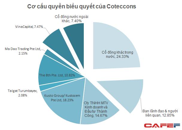 Lãnh đạo Coteccons tuyên bố sẵn sàng chuyển giao vị trí nhưng đặt nghi vấn 3 cổ đông lớn liên kết để thâu tóm công ty - Ảnh 1.