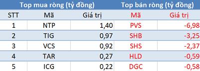 Khối ngoại trở lại mua ròng, VN-Index giành lại cột mốc 900 điểm trong phiên 10/6 - Ảnh 2.