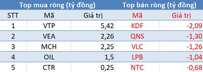 Khối ngoại trở lại mua ròng, VN-Index giành lại cột mốc 900 điểm trong phiên 10/6 - Ảnh 3.
