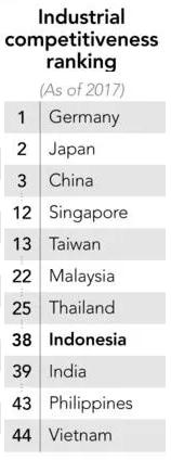 Nikkei: Chi phí nhân công rẻ hơn của Indonesia không khiến những gã khổng lồ công nghệ rời Việt Nam - Ảnh 2.