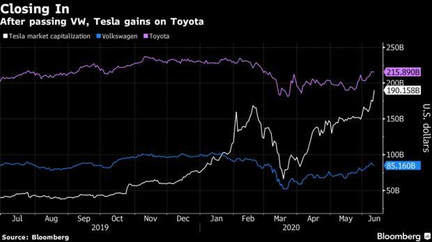 Cổ phiếu tăng không ngừng nghỉ, Tesla sắp trở thành nhà sản xuất ô tô có giá trị lớn nhất thế giới  - Ảnh 1.