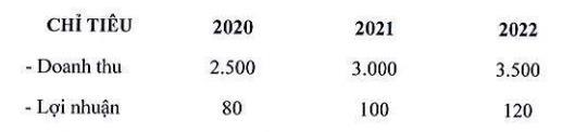 Đức Long Gia Lai (DLG) lên kế hoạch thoát lỗ trong năm 2020 - Ảnh 1.