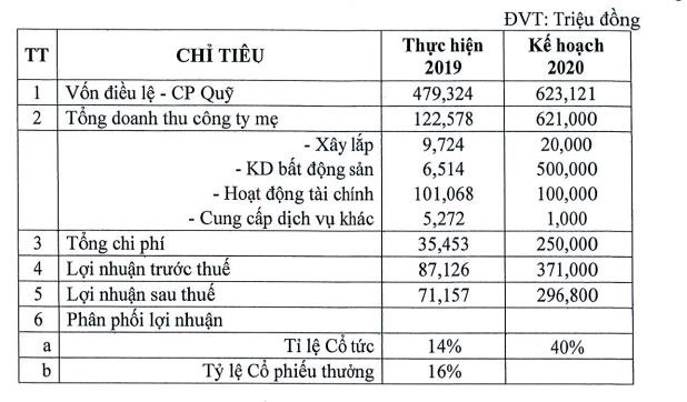 Nhà Đà Nẵng (NDN) muốn chia cổ tức bằng cổ phiếu và cổ phiếu thưởng tổng tỷ lệ 30% - Ảnh 1.