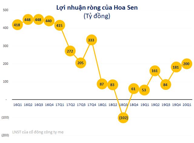 Chủ tịch Lê Phước Vũ đăng ký mua 20 triệu cổ phiếu HSG, đúng bằng số lượng công ty riêng vừa đăng ký bán ra - Ảnh 1.