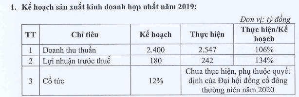 Vocarimex (VOC): Kế hoạch lãi năm 2020 đi ngang ở mức 243 tỷ đồng - Ảnh 1.
