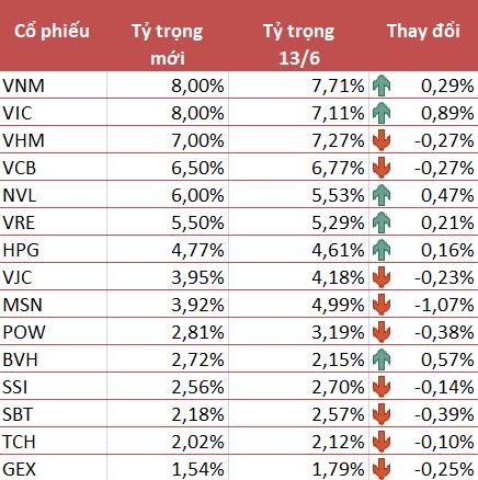VNM ETF giảm tỷ trọng cổ phiếu Việt Nam xuống 67,5% sau kỳ cơ cấu quý 2 - Ảnh 1.