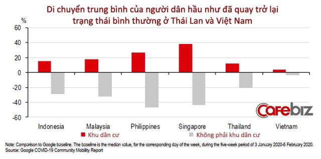 15 biểu đồ lý giải vì sao Việt Nam là ứng viên sáng giá Top đầu cho 'bong bóng du lịch'!  - Ảnh 11.
