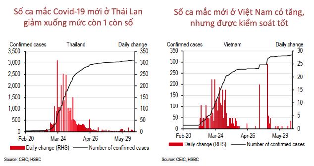 15 biểu đồ lý giải vì sao Việt Nam là ứng viên sáng giá Top đầu cho 'bong bóng du lịch'!  - Ảnh 8.