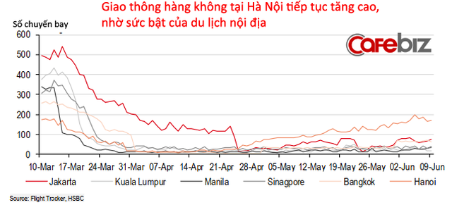 15 biểu đồ lý giải vì sao Việt Nam là ứng viên sáng giá Top đầu cho 'bong bóng du lịch'!  - Ảnh 9.