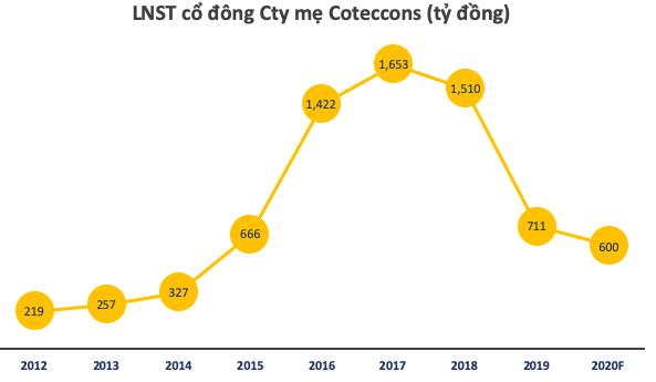 Coteccons trình kế hoạch lợi nhuận giảm 16%, miễn nhiệm 2 thành viên Ban Kiểm soát - Ảnh 1.