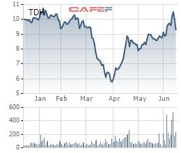 KWE Beteiligungen bán hết gần 6 triệu cổ phiếu TDH, không còn là cổ đông lớn của Thuduc House - Ảnh 1.