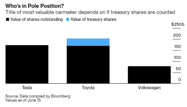 Tesla vừa trở thành nhà sản xuất ô tô lớn nhất thế giới vượt Toyota nhưng điều này liệu có hợp lý? - Ảnh 1.