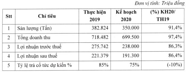 Noibai Cargo (NCT) trình phương án chia cổ tức năm 2019 tỷ lệ 85% - Ảnh 1.