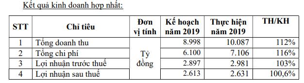 Becamex IDC (BCM): Kế hoạch lãi sau thuế 931 tỷ đồng năm 2020, tiếp tục phương án tăng vốn điều lệ lên 20.000 tỷ đồng - Ảnh 1.