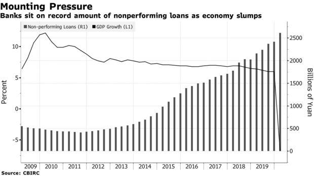 Áp lực duy trì tăng trưởng, Trung Quốc yêu cầu các ngân hàng hy sinh lợi nhuận để cứu nền kinh tế  - Ảnh 1.