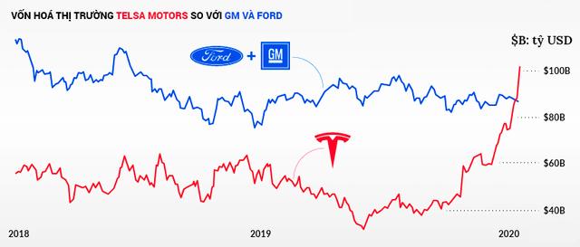 Tesla vượt Toyota trở thành nhà sản xuất ô tô giá trị nhất thế giới như thế nào? - Ảnh 2.