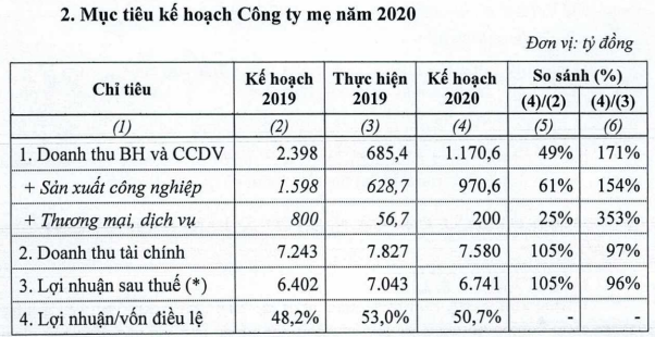 VEAM dành gần 7.000 tỷ đồng chia cổ tức tỷ lệ 52,52% cho năm 2019, trình tiếp kế hoạch niêm yết cổ phiếu lên HoSE - Ảnh 2.
