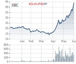 Dabaco: LNST 5 tháng đầu năm có thể đạt gần 600 tỷ đồng, vượt 30% kế hoạch năm - Ảnh 2.