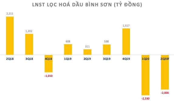 Lọc hoá dầu Bình Sơn (BSR): HNX thông báo đã nhận hồ sơ niêm yết, vốn điều lệ đăng ký đến 31.005 tỷ đồng - Ảnh 2.