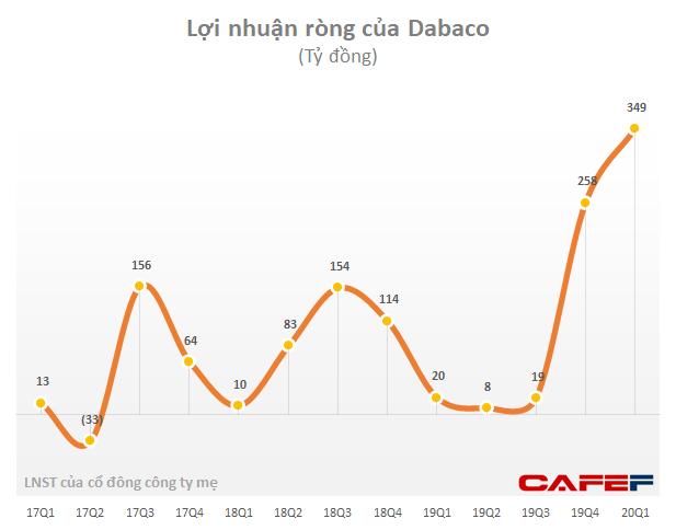 Dabaco: LNST 5 tháng đầu năm có thể đạt gần 600 tỷ đồng, vượt 30% kế hoạch năm - Ảnh 1.