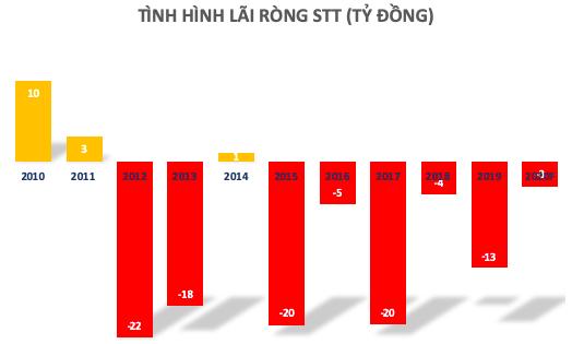 STT bên bờ vực phá sản: Từ thương hiệu Taxi Saigontourist vang bóng đến xung đột không hồi kết giữa hai nhóm lãnh đạo Nhật - Việt - Ảnh 4.