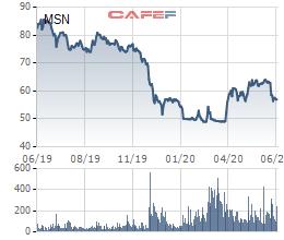 Masan Group trở thành công ty vốn hóa tỷ đô đầu tiên bổ nhiệm CEO 8X - Ảnh 1.