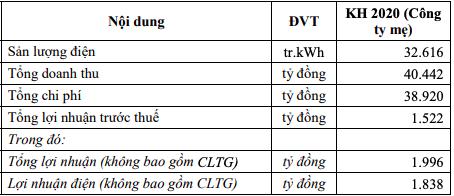 EVNGenco 3 lên kế hoạch LNTT tăng 71%, tiếp tục trả nợ vay thêm 5.314 tỷ đồng - Ảnh 1.