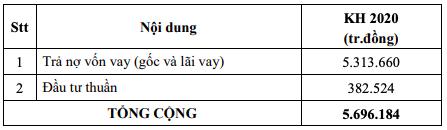 EVNGenco 3 lên kế hoạch LNTT tăng 71%, tiếp tục trả nợ vay thêm 5.314 tỷ đồng - Ảnh 3.