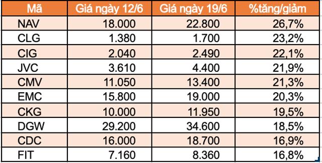 Top 10 cổ phiếu tăng/giảm mạnh nhất tuần: TNI trọn tuần giảm sàn - Ảnh 1.