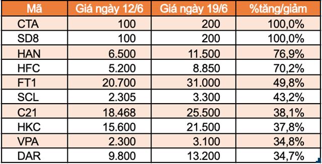 Top 10 cổ phiếu tăng/giảm mạnh nhất tuần: TNI trọn tuần giảm sàn - Ảnh 3.