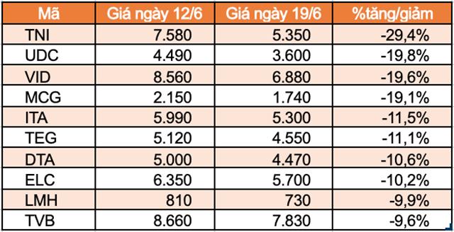 Top 10 cổ phiếu tăng/giảm mạnh nhất tuần: TNI trọn tuần giảm sàn - Ảnh 4.