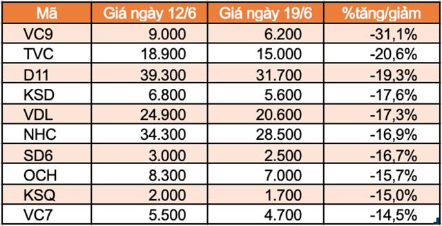Top 10 cổ phiếu tăng/giảm mạnh nhất tuần: TNI trọn tuần giảm sàn - Ảnh 5.