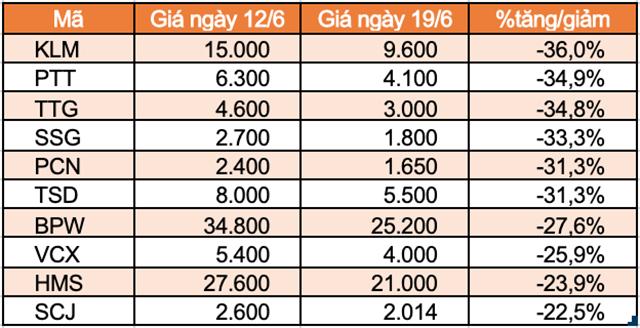 Top 10 cổ phiếu tăng/giảm mạnh nhất tuần: TNI trọn tuần giảm sàn - Ảnh 6.