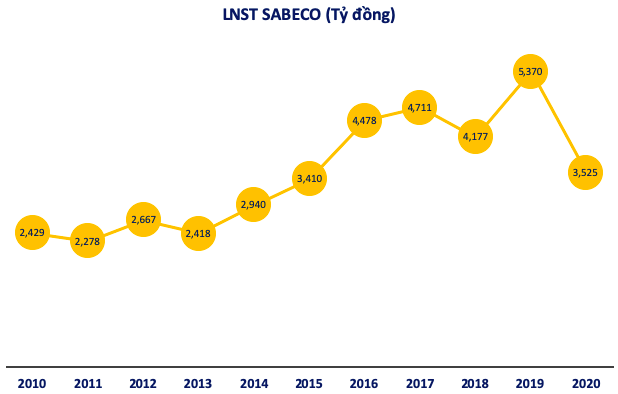 Tổng Giám đốc Sabeco (SAB): Những tin đồn ác ý hướng vào chúng tôi từ quý 4/2019, gây này ảnh hưởng rất nặng nề đến việc bán hàng! - Ảnh 1.
