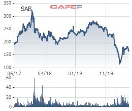Sabeco đặt kế hoạch lãi ròng 2020 giảm 39%, về mức thấp nhất 5 năm với 3.252 tỷ đồng - Ảnh 3.