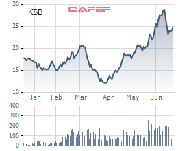 KSB lên kế hoạch huy động 300 tỷ trái phiếu trong quý 2-3/2020 - Ảnh 1.
