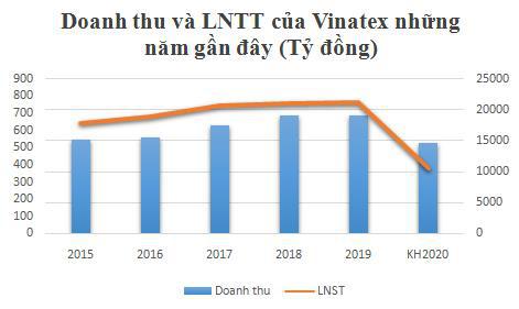 Vinatex (VGT): Kế hoạch lợi nhuận năm 2020 giảm 1 nửa do ảnh hưởng Covid 19, dự chi 250 tỷ đồng trả cổ tức năm 2019 - Ảnh 1.
