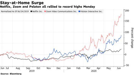 Đây là nhóm cổ phiếu tăng vọt khi thế giới lo sợ làn sóng Covid-19 thứ hai ập đến - Ảnh 1.