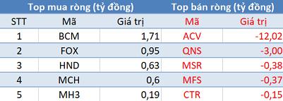 Phiên 23/6: Khối ngoại bán ròng 140 tỷ đồng, VN-Index chấm dứt chuỗi 3 phiên tăng điểm liên tiếp - Ảnh 3.