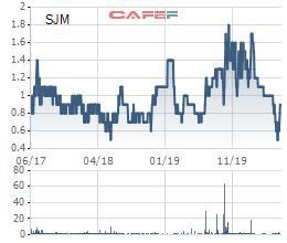 Thị giá tăng 80% trong gần 2 tuần, Chủ tịch Sông Đà 19 (SJM) tranh thủ đăng ký thoái sạch vốn - Ảnh 1.